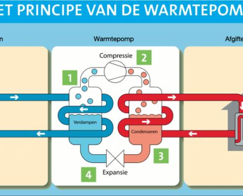 Informatie-avond over warmtepompen in Loenen
